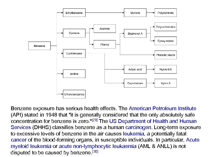 Benzene exposure has serious health effects. The American Petroleum Institute (API) stated in 1948