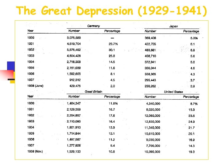 The Great Depression (1929 -1941)