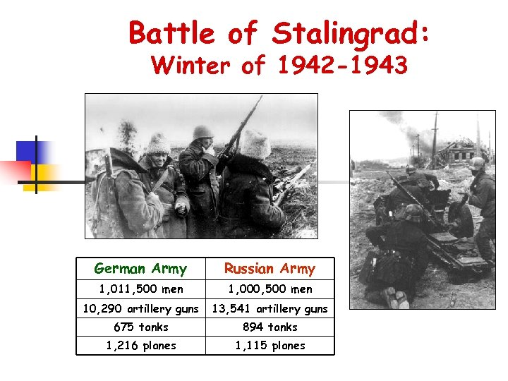 Battle of Stalingrad: Winter of 1942 -1943 German Army Russian Army 1, 011, 500