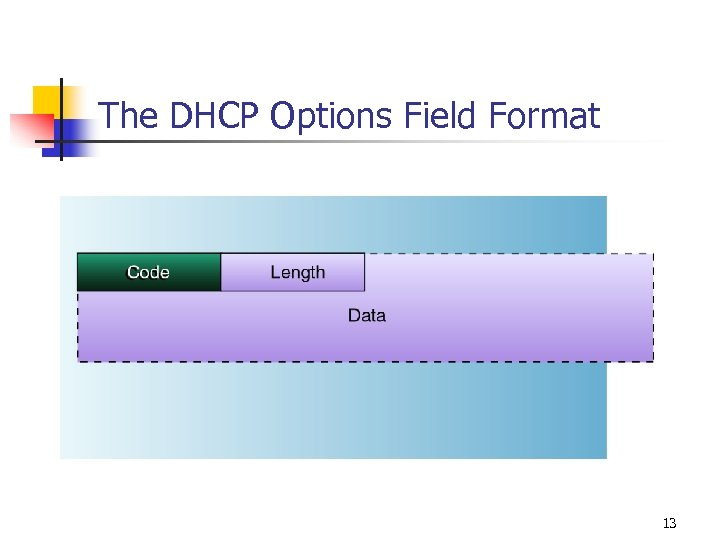The DHCP Options Field Format 13