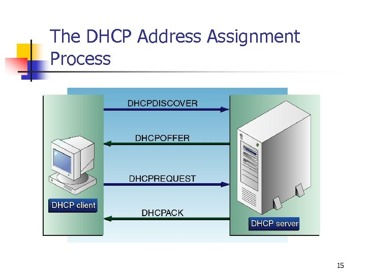 The DHCP Address Assignment Process 15