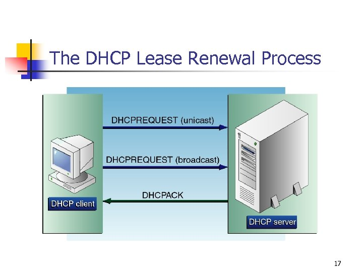 The DHCP Lease Renewal Process 17