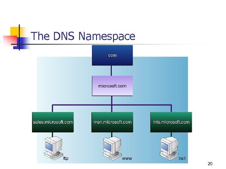 The DNS Namespace 20