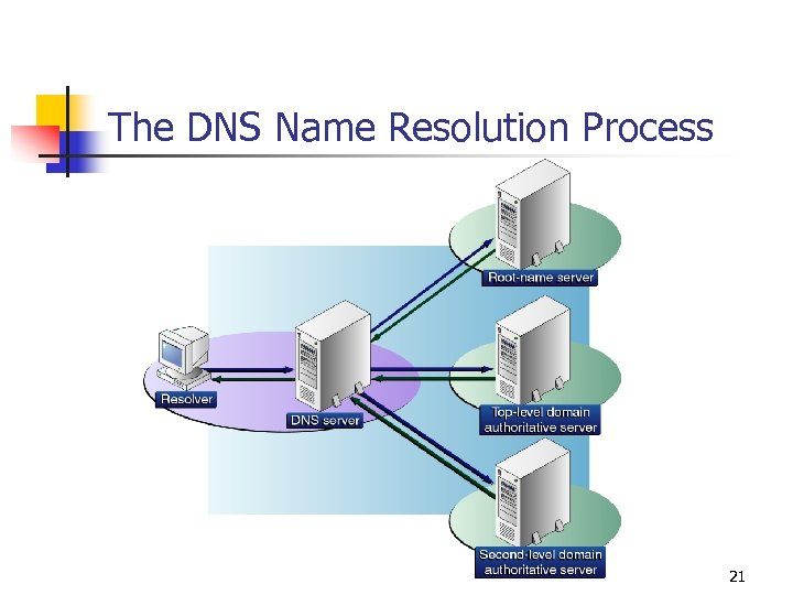 The DNS Name Resolution Process 21