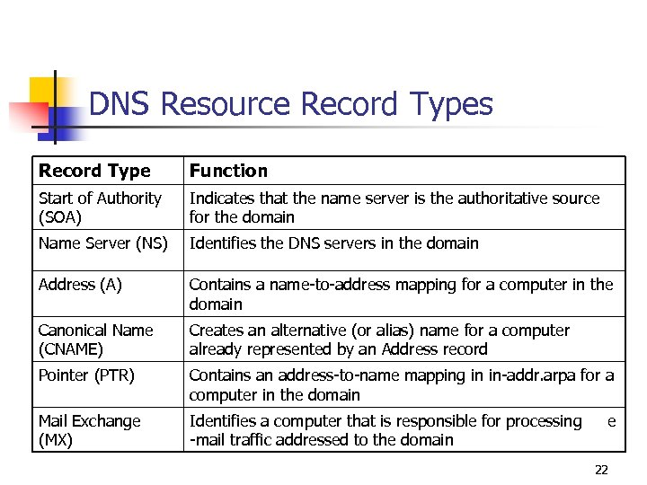 DNS Resource Record Types Record Type Function Start of Authority (SOA) Indicates that the