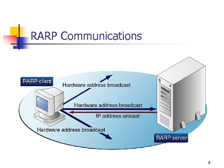 RARP Communications 4