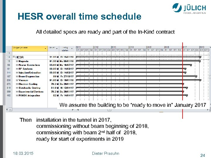 HESR overall time schedule All detailed specs are ready and part of the In-Kind