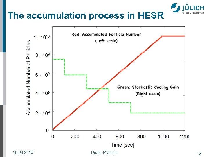 The accumulation process in HESR 18. 03. 2015 Dieter Prasuhn 7