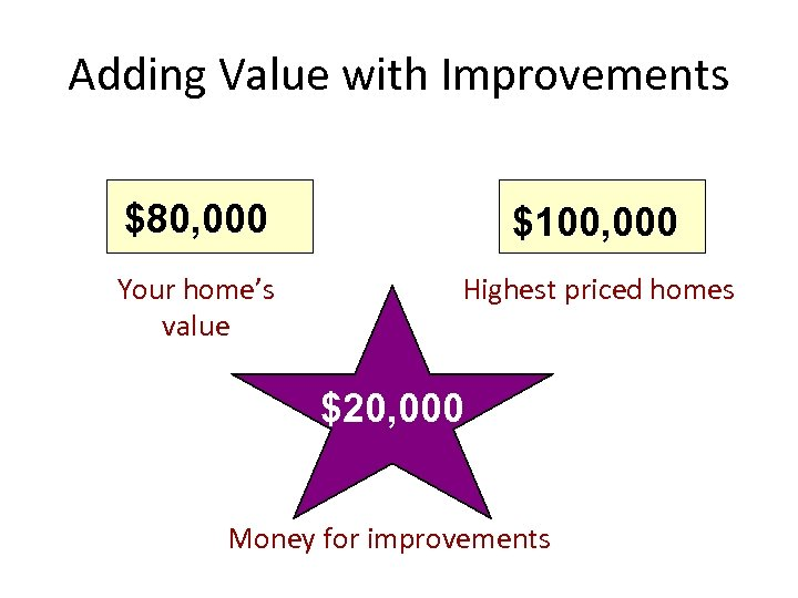 Adding Value with Improvements $80, 000 $100, 000 Your home's value Highest priced homes