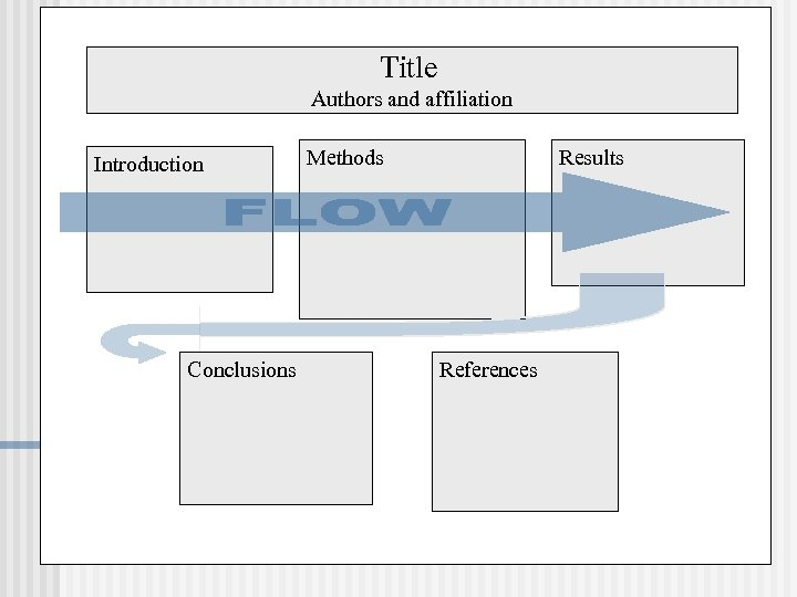 Title Authors and affiliation Introduction Conclusions Methods Results References