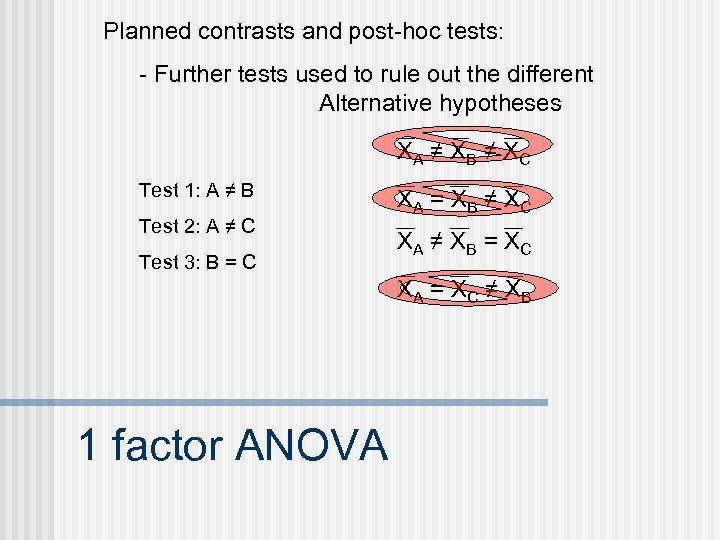 Planned contrasts and post-hoc tests: - Further tests used to rule out the different