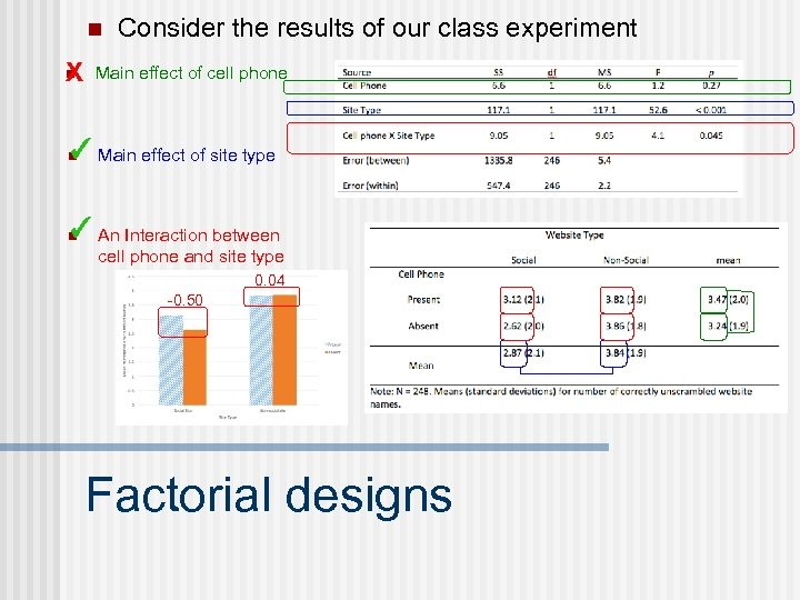 n n X Consider the results of our class experiment Main effect of cell