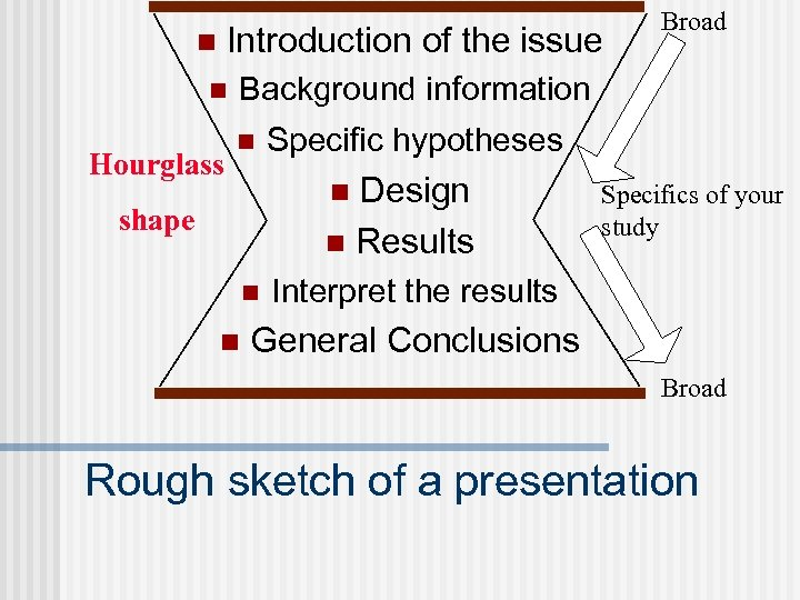 Introduction of the issue n n Hourglass Broad Background information n Design n Results