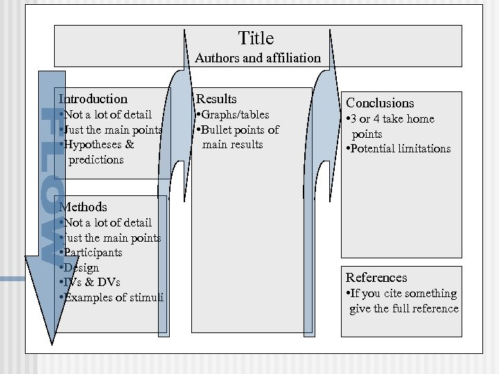Title Authors and affiliation Introduction Results • Not a lot of detail • Just
