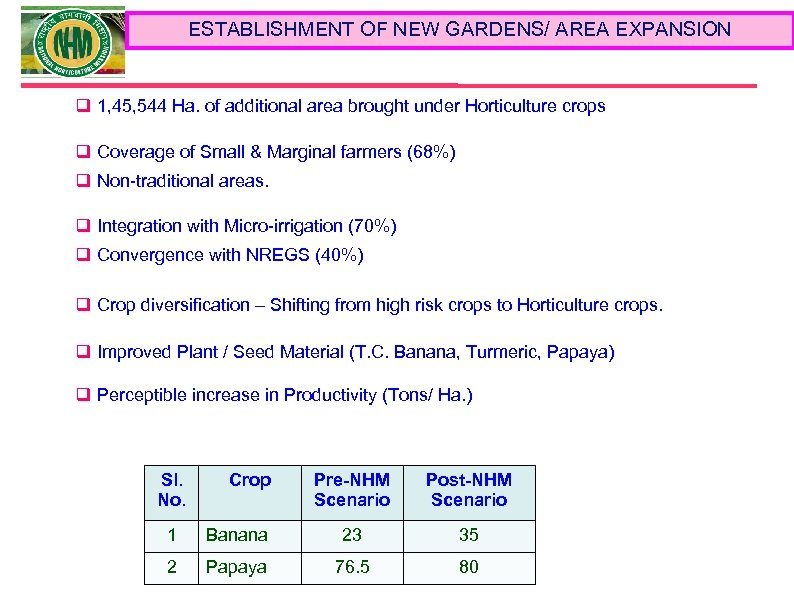 ESTABLISHMENT OF NEW GARDENS/ AREA EXPANSION q 1, 45, 544 Ha. of additional area