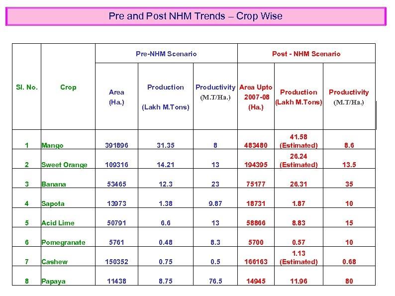 Pre and Post NHM Trends – Crop Wise Pre-NHM Scenario Sl. No. 1 Crop