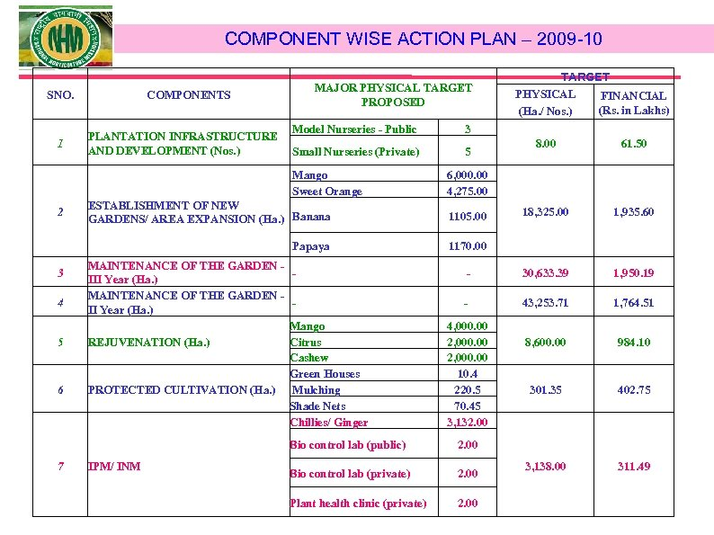 COMPONENT WISE ACTION PLAN – 2009 -10 SNO. 1 COMPONENTS MAJOR PHYSICAL TARGET PROPOSED
