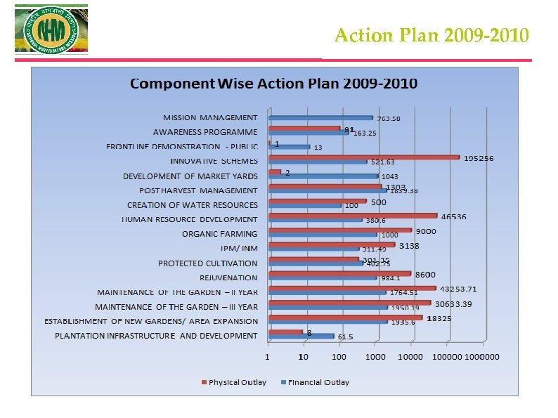Action Plan 2009 -2010