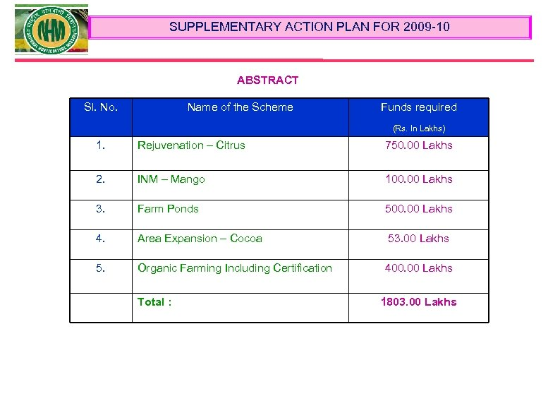 SUPPLEMENTARY ACTION PLAN FOR 2009 -10 ABSTRACT Sl. No. Name of the Scheme Funds