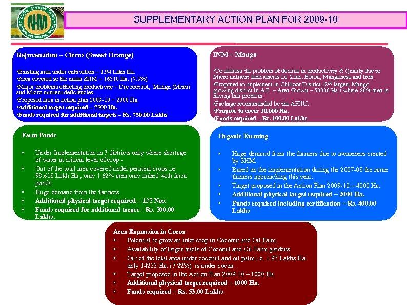 SUPPLEMENTARY ACTION PLAN FOR 2009 -10 Rejuvenation – Citrus (Sweet Orange) INM – Mango
