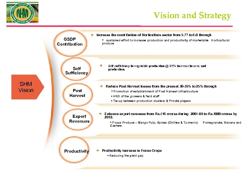 Vision and Strategy GSDP Contribution Self Sufficiency SHM Vision Post Harvest Export Revenues Increase