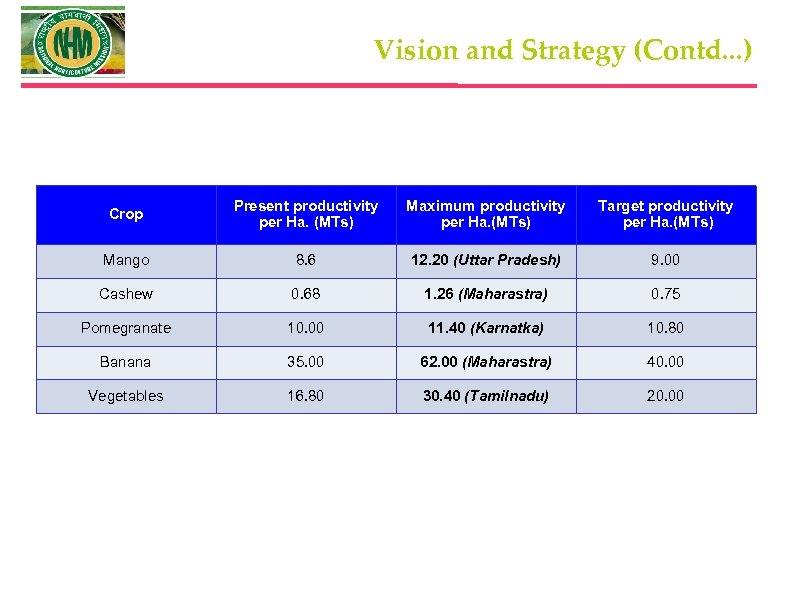 Vision and Strategy (Contd. . . ) Crop Present productivity per Ha. (MTs) Maximum