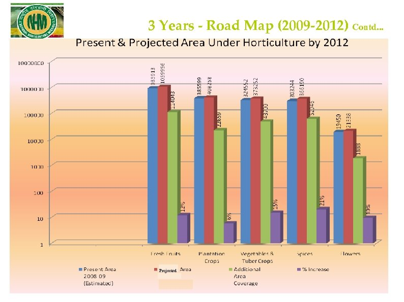 3 Years - Road Map (2009 -2012) Contd. . . Projected