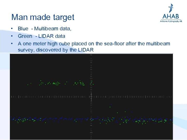 Man made target • Blue - Multibeam data, • Green - LIDAR data •