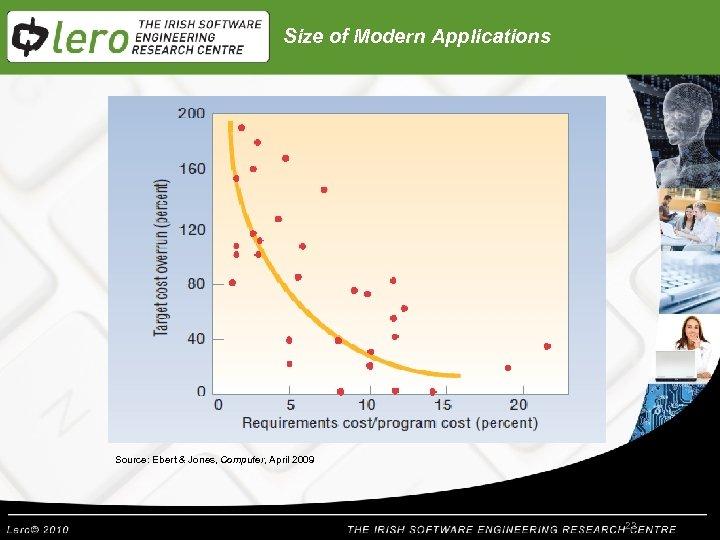 Size of Modern Applications Source: Ebert & Jones, Computer, April 2009 22