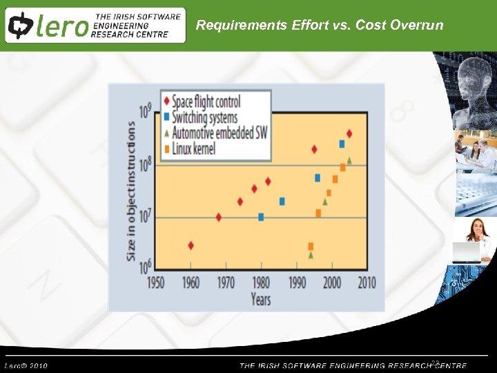 Requirements Effort vs. Cost Overrun 23