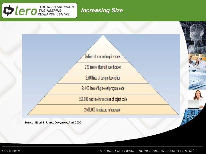 Increasing Size Source: Ebert & Jones, Computer, April 2009 27