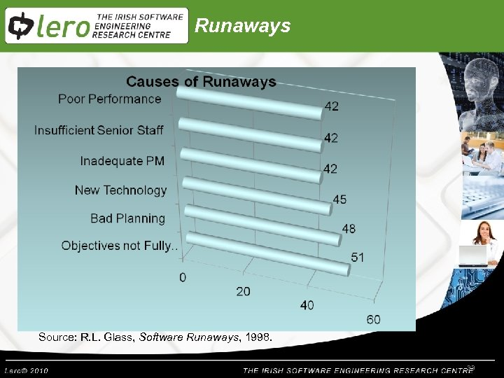 Runaways Source: R. L. Glass, Software Runaways, 1998. 33