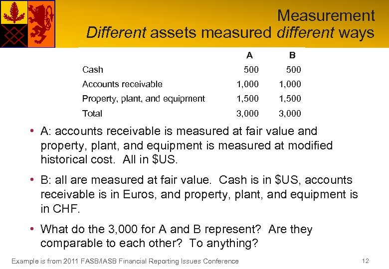 Measurement Different assets measured different ways A B 500 Accounts receivable 1, 000 Property,