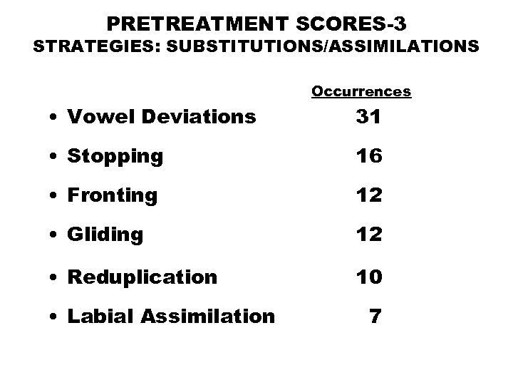 PRETREATMENT SCORES-3 STRATEGIES: SUBSTITUTIONS/ASSIMILATIONS Occurrences • Vowel Deviations 31 • Stopping 16 • Fronting