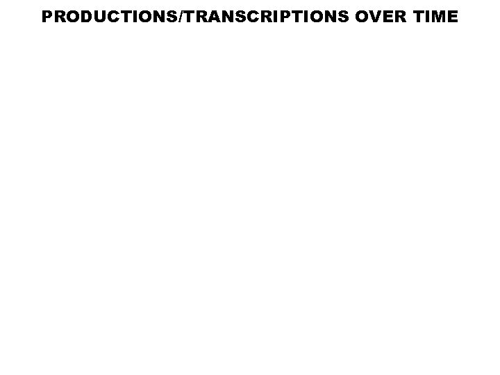 PRODUCTIONS/TRANSCRIPTIONS OVER TIME