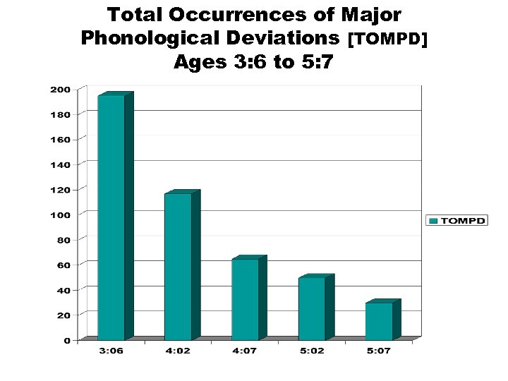 Total Occurrences of Major Phonological Deviations [TOMPD] Ages 3: 6 to 5: 7