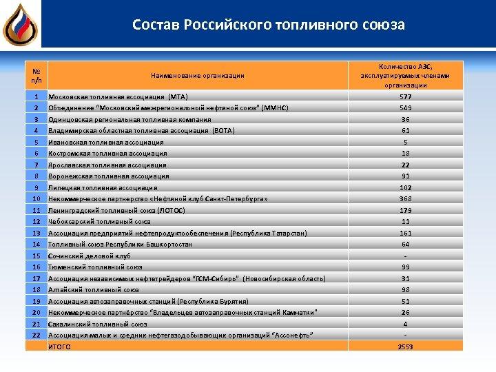 Состав Российского топливного союза № п/п Наименование организации Количество АЗС, эксплуатируемых членами организации 1