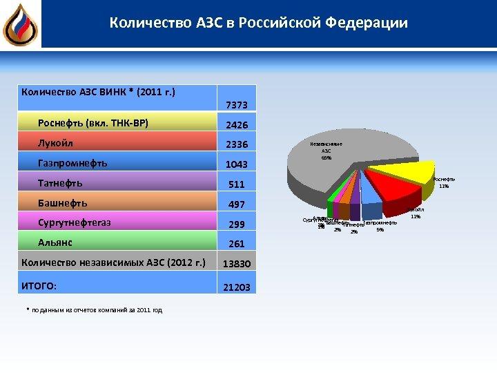 Количество АЗС в Российской Федерации Количество АЗС ВИНК * (2011 г. ) 7373 Роснефть