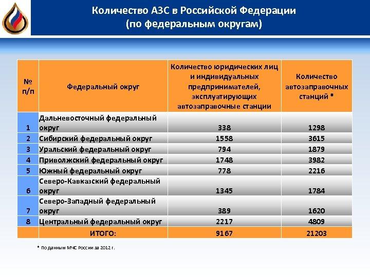 Количество АЗС в Российской Федерации (по федеральным округам) № п/п 1 2 3 4