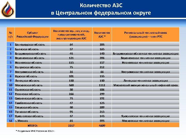 Количество АЗС в Центральном федеральном округе № п/п Субъект Российской Федерации Количество юр. лиц
