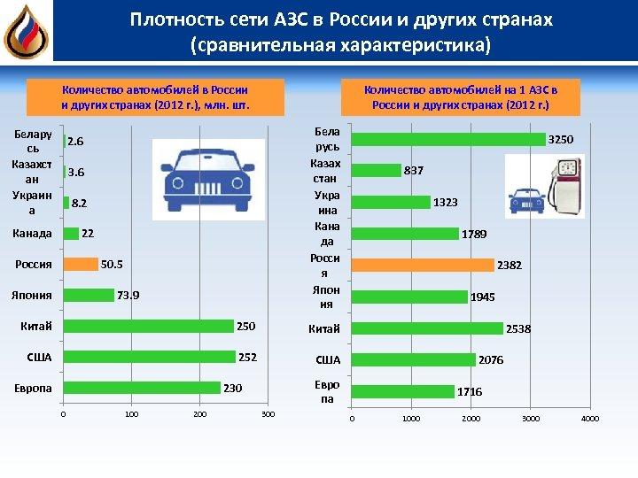 Плотность сети АЗС в России и других странах (сравнительная характеристика) Количество автомобилей в России