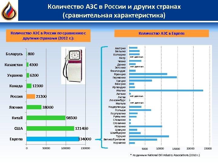Количество АЗС в России и других странах (сравнительная характеристика) Количество АЗС в России по