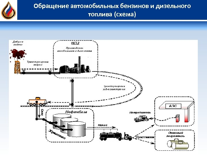 Обращение автомобильных бензинов и дизельного топлива (схема)
