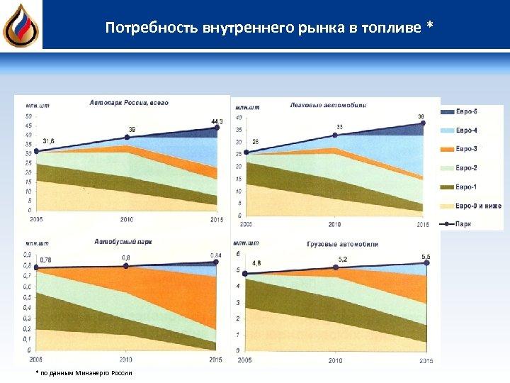 Потребность внутреннего рынка в топливе * * по данным Минэнерго России