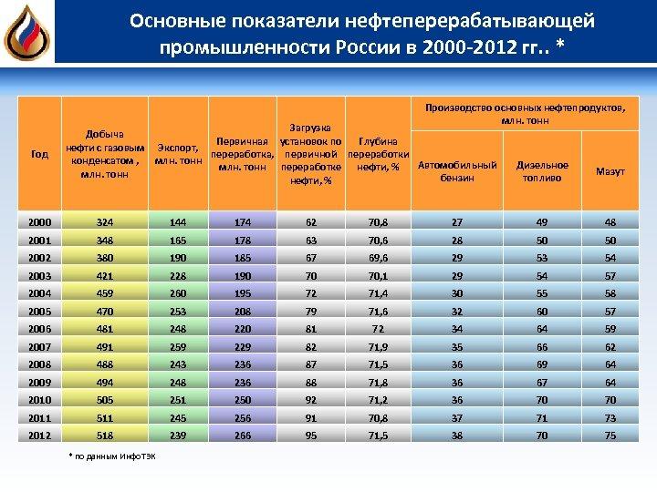 Основные показатели нефтеперерабатывающей промышленности России в 2000 -2012 гг. . * Производство основных нефтепродуктов,