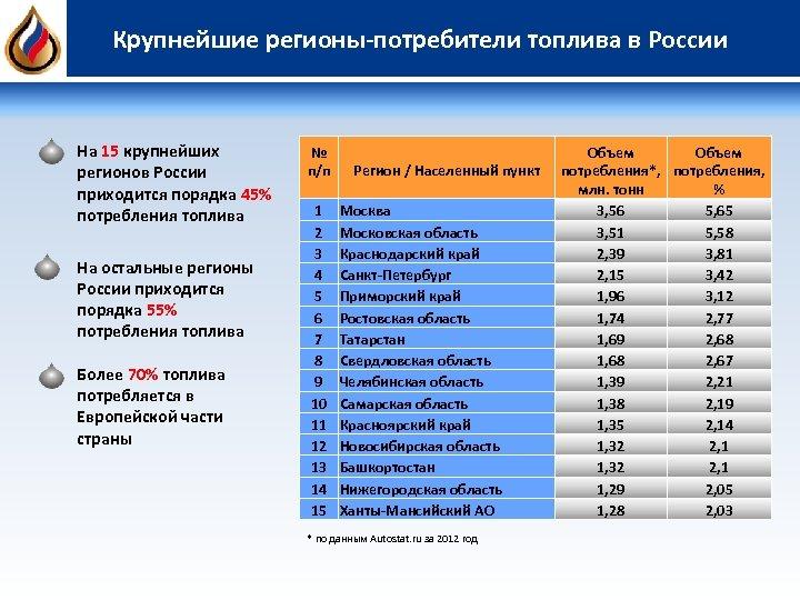 Крупнейшие регионы-потребители топлива в России На 15 крупнейших регионов России приходится порядка 45% потребления