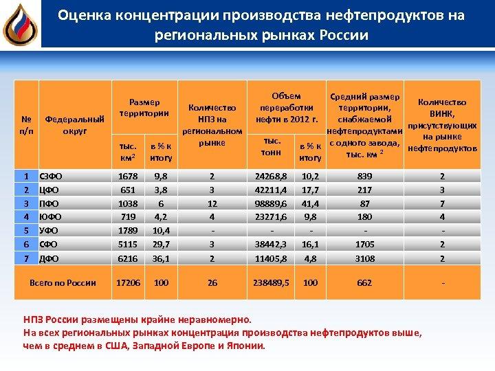 Оценка концентрации производства нефтепродуктов на региональных рынках России Размер территории Объем переработки нефти в
