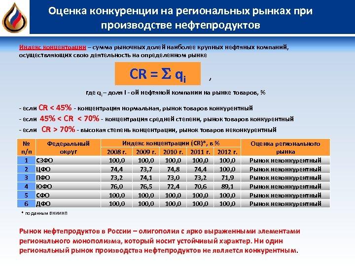 Оценка конкуренции на региональных рынках при производстве нефтепродуктов Индекс концентрации – сумма рыночных долей