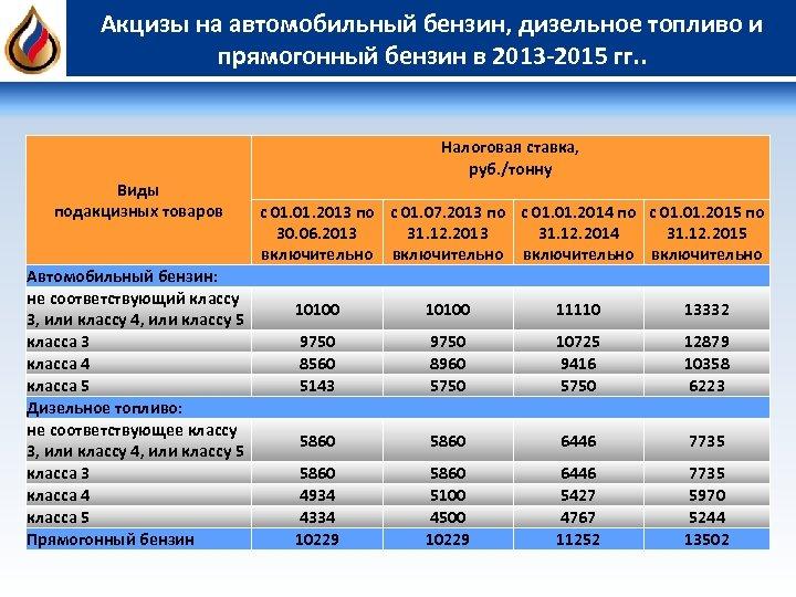 Акцизы на автомобильный бензин, дизельное топливо и прямогонный бензин в 2013 -2015 гг. .