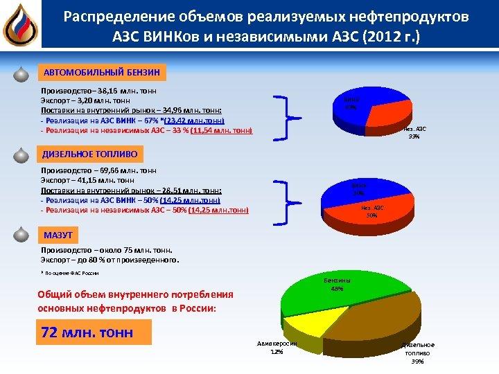 Распределение объемов реализуемых нефтепродуктов АЗС ВИНКов и независимыми АЗС (2012 г. ) АВТОМОБИЛЬНЫЙ БЕНЗИН